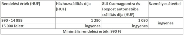 Szállítási díjtáblázat